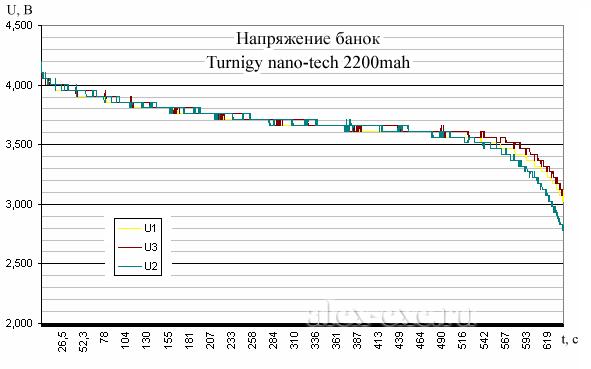Напряжение банок: Turnigy nano-tech 2200mAh