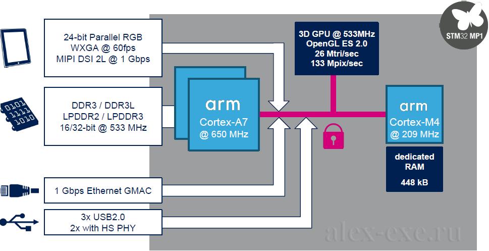 Устройство STM32MP15x