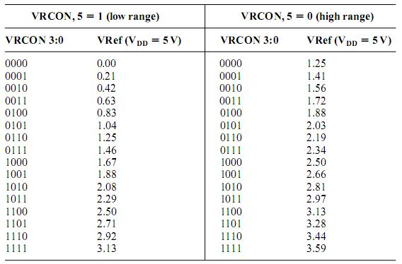 VRCON опорные напряжения.  Пример работы компаратора.  Будет рассмотрено 2 примера: первая схема - один компаратор с...