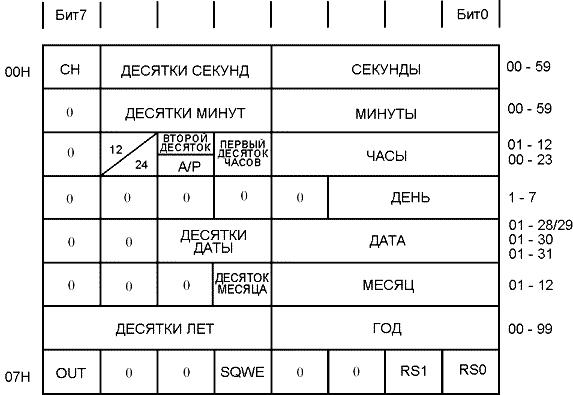 Регистры хронометра ds1307