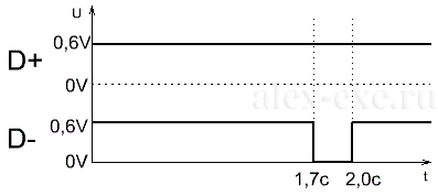 Инициализация QC2.0 для получения 12В