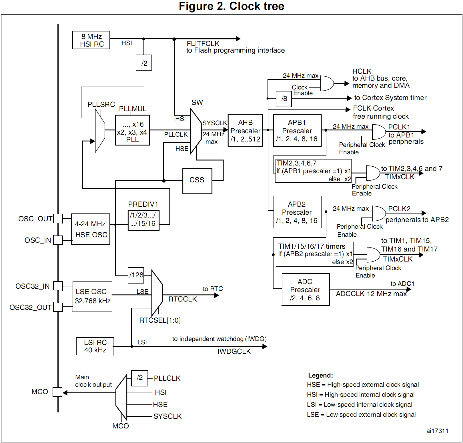 Дерево тактирования STM32F100xx