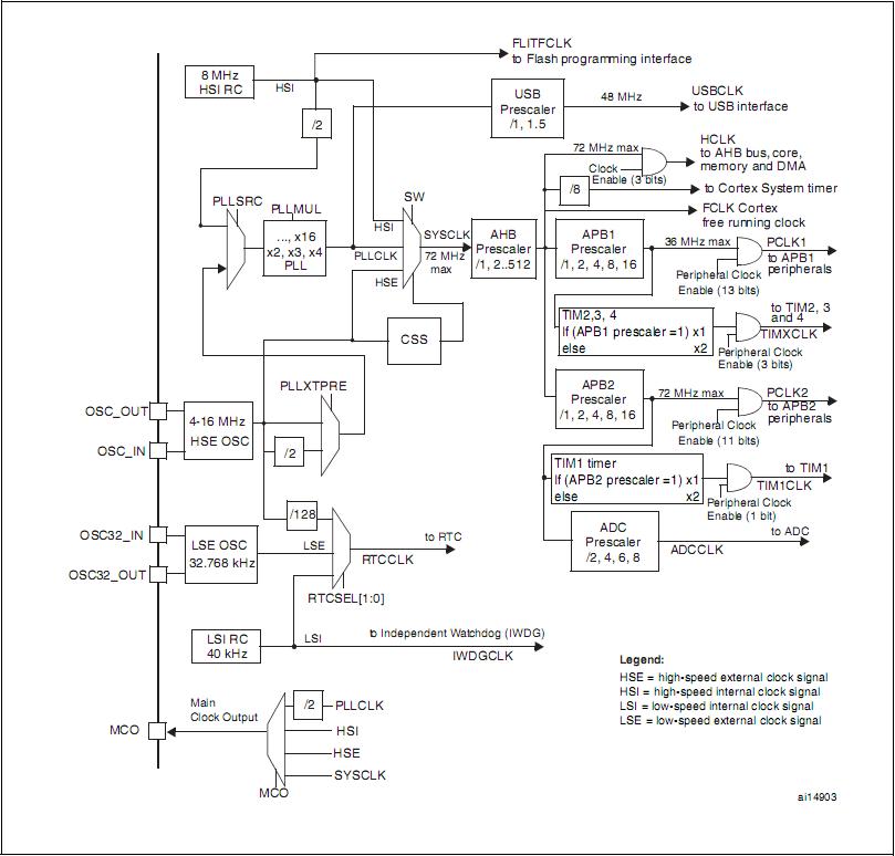 Дерево тактирования stm32f103xx