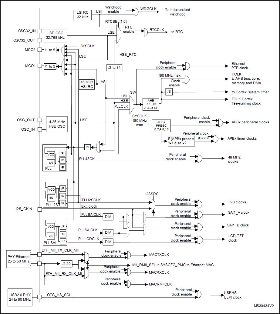 Дерево тактирования stm32f407xx